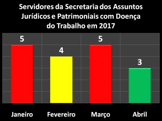 Servidores da Secretaria dos Assuntos Jurídicos e Patrimoniais (SAJ) com Doença do Trabalho em 2017