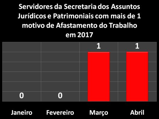 Servidores da Secretaria dos Assuntos Jurídicos e Patrimoniais (SAJ) com mais de 1 motivo de Afastamento do Trabalho em 2017