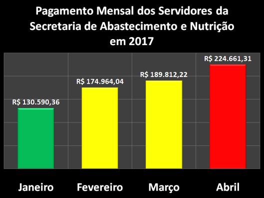 Pagamento Mensal dos Servidores da Secretaria de Abastecimento e Nutrição (SEABAN) em 2017