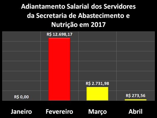 Adiantamento Salarial dos Servidores da Secretaria de Abastecimento e Nutrição (SEABAN) em 2017
