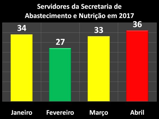 Servidores da Secretaria de Abastecimento e Nutrição (SEABAN) em 2017