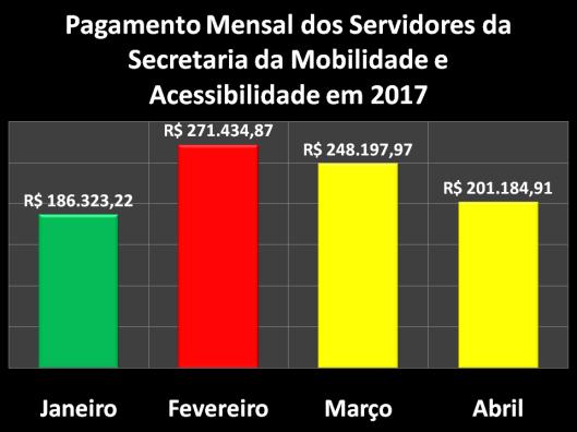 Pagamento Mensal dos Servidores da Secretaria da Mobilidade e Acessibilidade (SEMOB) em 2017
