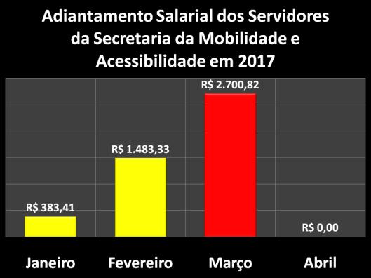 Adiantamento Salarial dos Servidores da Secretaria da Mobilidade e Acessibilidade (SEMOB) em 2017