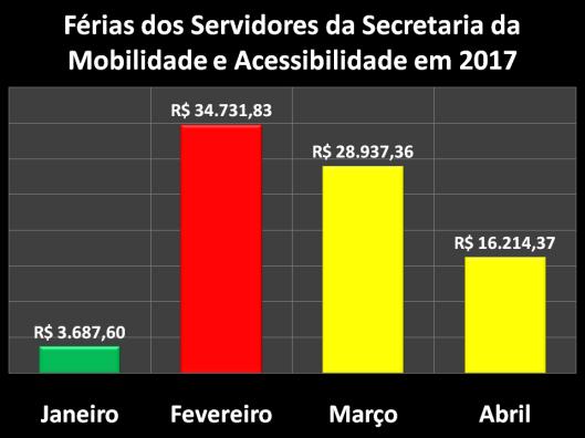 Férias dos Servidores da Secretaria da Mobilidade e Acessibilidade (SEMOB) em 2017