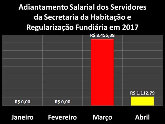 Adiantamento Salarial dos Servidores da Secretaria da Habitação e Regularização Fundiária (Sehab) em 2017