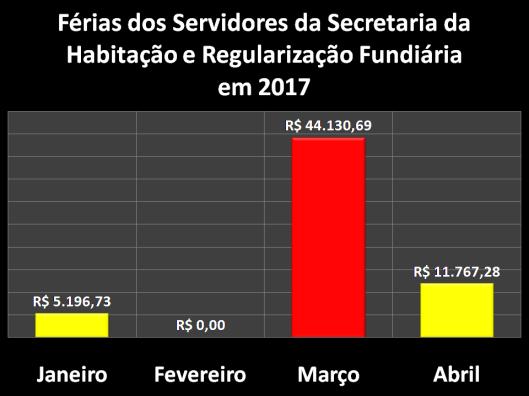 Férias dos Servidores da Secretaria da Habitação e Regularização Fundiária (Sehab) em 2017