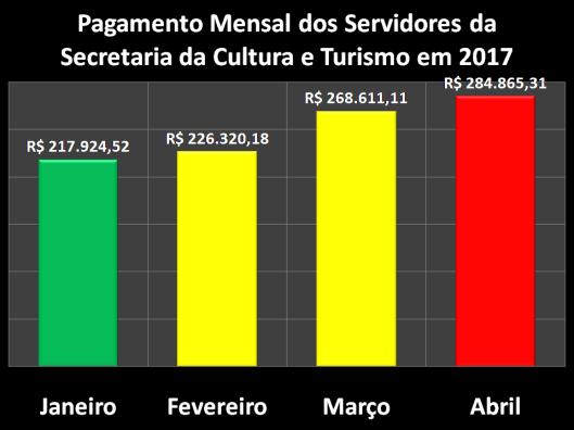 Pagamento Mensal dos Servidores da Secretaria da Cultura e Turismo (Secultur) em 2017