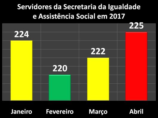 Servidores da Secretaria da Igualdade e Assistência Social (SIAS) em 2017
