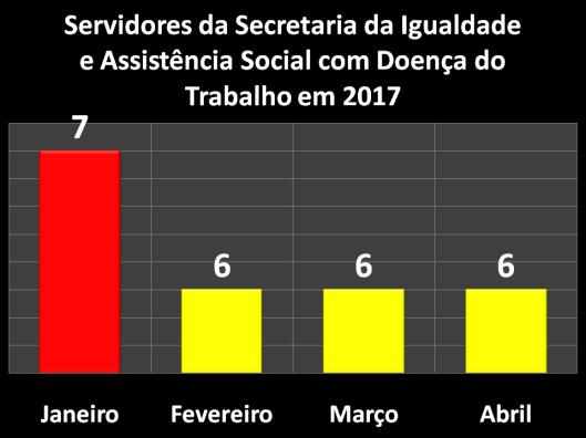 Servidores da Secretaria da Igualdade e Assistência Social (SIAS) com Doença do Trabalho em 2017
