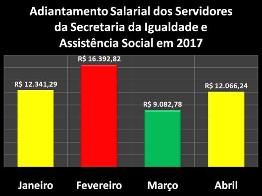Adiantamento Salarial dos Servidores da Secretaria da Igualdade e Assistência Social (SIAS) em 2017