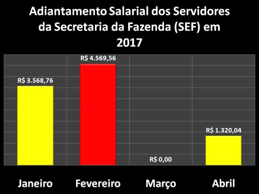 Adiantamento Salarial dos Servidores da Secretaria da Fazenda (SEF) em 2017