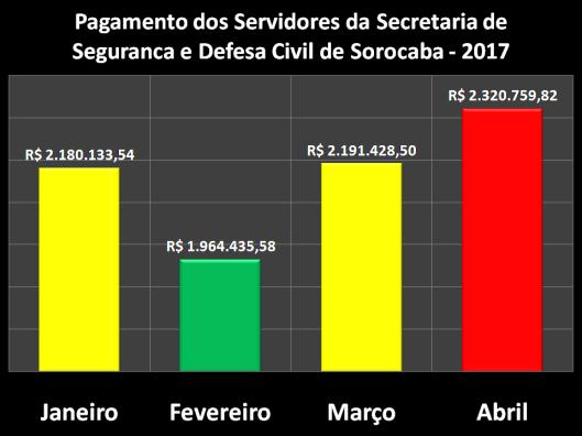 Pagamento dos Servidores da Secretaria de Segurança e Defesa Civil (SESDEC)
