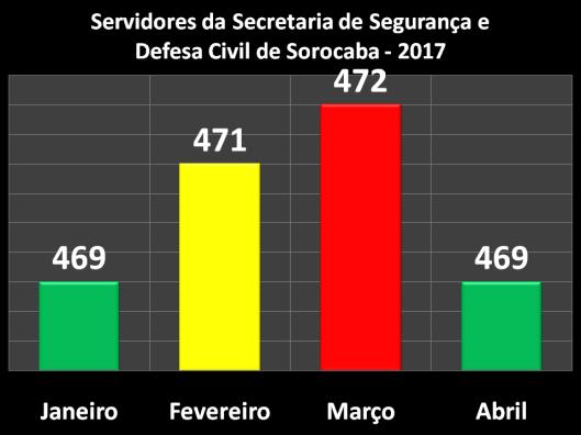 Servidores da Secretaria de Segurança e Defesa Civil (SESDEC)