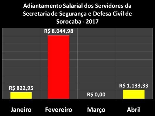 Adiantamento Salarial dos Servidores da Secretaria de Segurança e Defesa Civil (SESDEC)