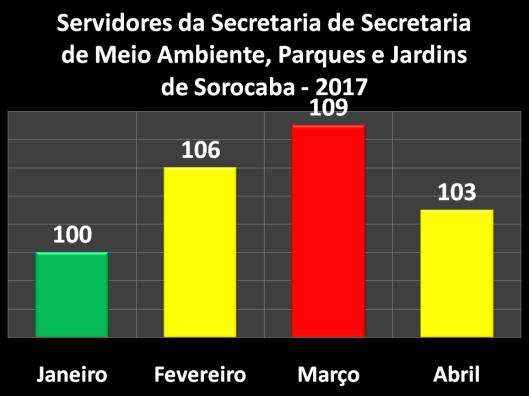 Servidores da Secretaria de Meio Ambiente, Parques e Jardins em 2017