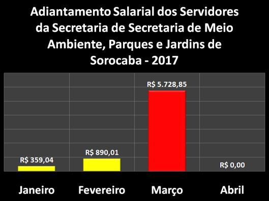 Adiantamento Salarial dos Servidores da Secretaria de Meio Ambiente, Parques e Jardins em 2017