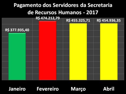 Pagamento dos Servidores da Secretaria de Recursos Humanos (SERH) em 2017