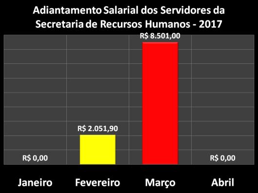 Adiantamento Salarial dos Servidores da Secretaria de Recursos Humanos (SERH) em 2017