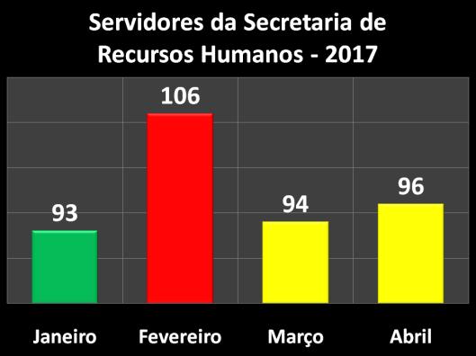 Servidores da Secretaria de Recursos Humanos (SERH) em 2017