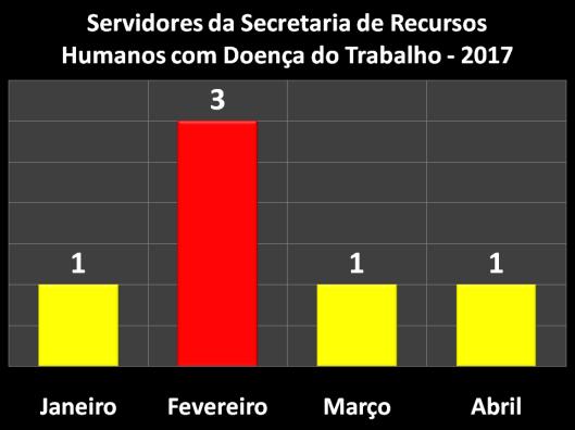 Servidores da Secretaria de Recursos Humanos (SERH) em 2017 com Doença do Trabalho