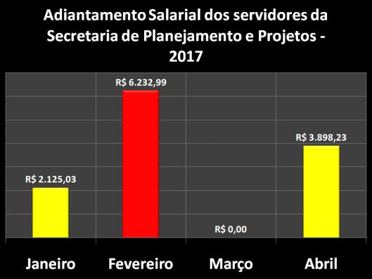 Adiantamento Salarial dos Servidores da Secretaria de Planejamento e Projetos (SEPLAN) em 2017