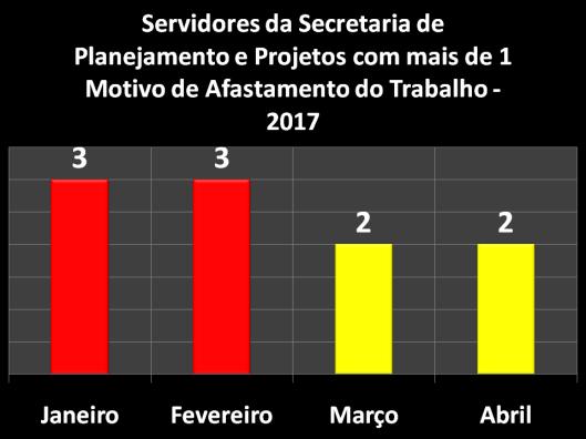 Servidores da Secretaria de Planejamento e Projetos (SEPLAN) com mais de 1 motivo de Afastamento do Trabalho em 2017