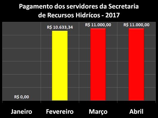 Pagamento do Servidor da Secretaria de Recursos Hídricos (SEHIDRO) em 2017