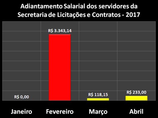Adiantamento Salarial dos servidores da Secretaria de Licitações e Contratos (SELC) em 2017