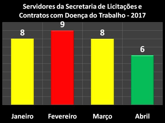 Servidores da Secretaria de Licitações e Contratos (SELC) com Acidente do Trabalho em 2017