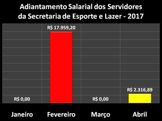 Adiantamento Salarial dos Servidores da Secretaria de Esportes e Lazer (Semes) em 2017