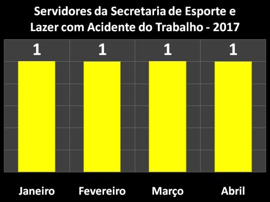 Servidores da Secretaria de Esportes e Lazer (Semes) com Acidente do Trabalho em 2017