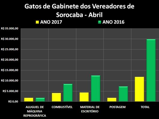 Gastos de Despesas de Gabinete dos Vereadores de Sorocaba em Abril 2016/2017