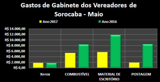 Gastos de Despesas de Gabinete dos Vereadores de Sorocaba em Maio 2016/2017