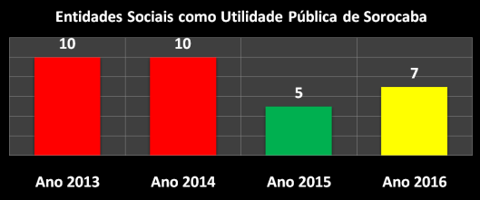32 Entidades Sociais declaradas como Utilidade Pública (2013/2016)