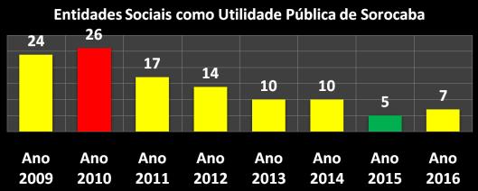 113 Entidades Sociais declaradas como Utilidade Pública (2009/2016)