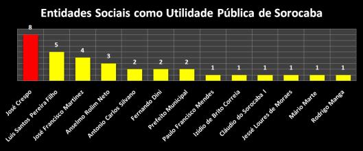 Entidades Sociais declaradas como Utilidade Pública (2009/2016)