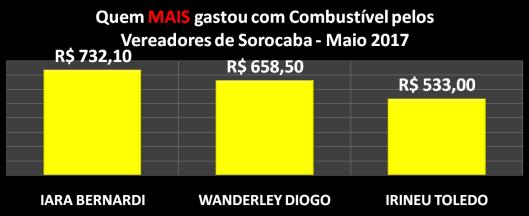 Gráfico dos vereadores campeões do gastos com Combustíveis em Maio de 2017