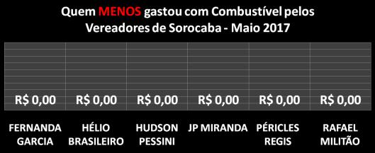 Gráfico dos Vereadores que Menos Gastaram com Combustíveis em Maio de 2017
