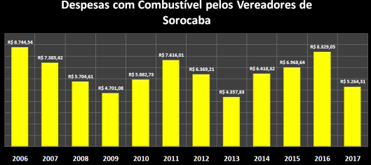 Despesas de Gabinete de Maio de 2006 à 2017 – Combustível