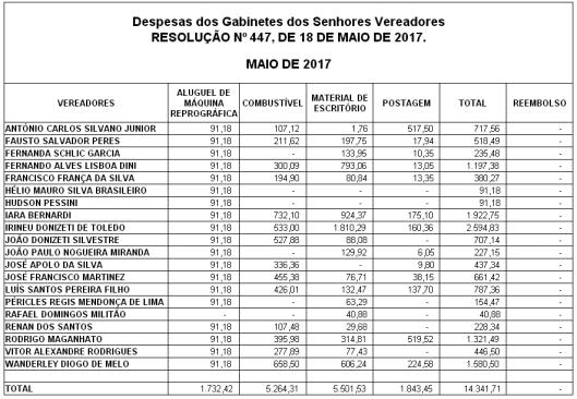 Gastos de Despesas de Gabinete dos Vereadores de Sorocaba em Maio 2017