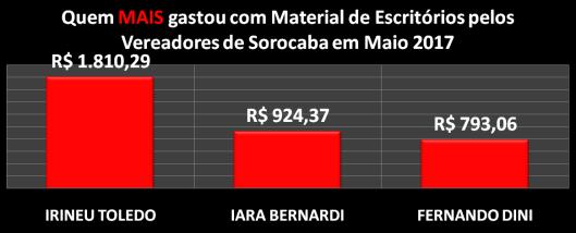 Gráfico dos vereadores de Sorocaba que mais gastaram com Materiais de Escritórios em Maio de 2017