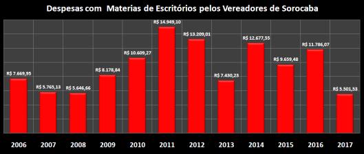 Despesas de Gabinete de Maio de 2006 à 2017 – materiais de Escritórios