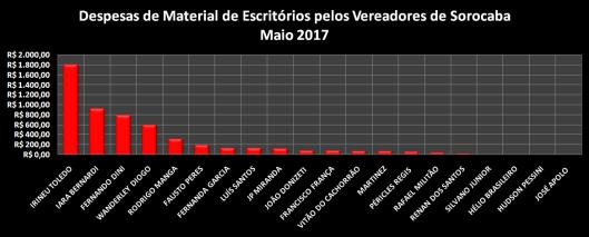Gráfico dos gastos com Materiais de Escritórios em Maio de 2017