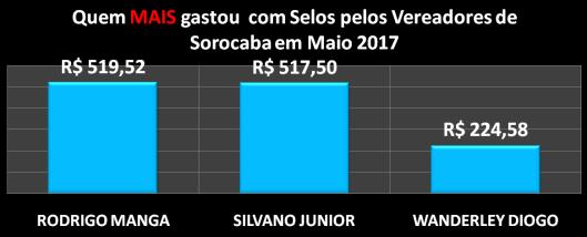 Gráfico dos vereadores que mais gastaram com Postagens / Selos em Maio de 2017
