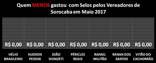 Gráfico dos vereadores que menos gastaram com Postagens / Selos em Maio de 2017