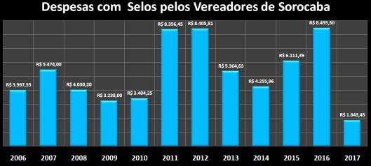 Despesas de Gabinete de Maio de 2006 á 2017 – Selos