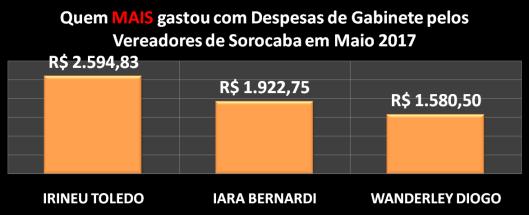 Gráfico dos Vereadores de Sorocaba que mais gastou com Despesas de Gabinete – Maio 2017