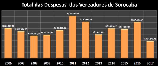 Total das Despesas de Gabinete de Abril de 2006 à 2017