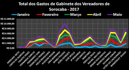 Gráfico do Total dos Gastos de Gabinete dos Vereadores de Sorocaba em 2017