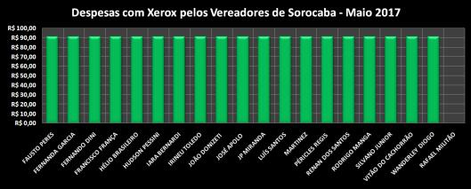 Gráfico dos gastos com Xerox em Maio 2017